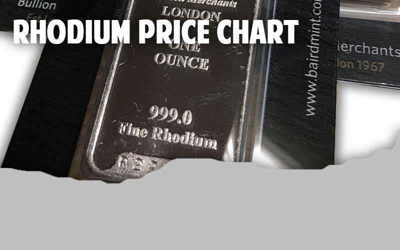 Rhodium Price