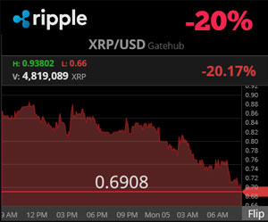 Ripple Price Chart | Feb. 5 (Chart)