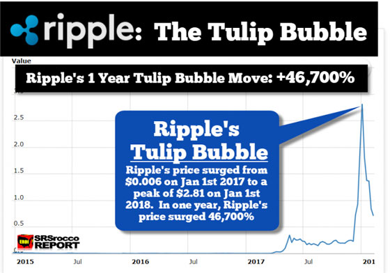 Ripple: The Tulip Bubble (Chart)