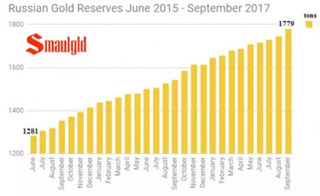 Russian Gold Reserves June 2015 - September 2017