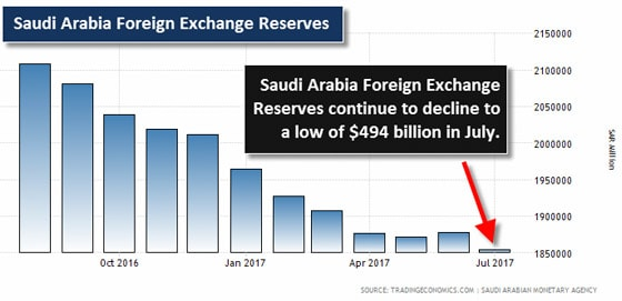 Saudi Arabia Foreign Exchange Reserves Chart