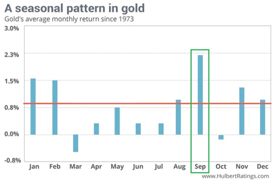 Seasonal Pattern in Gold