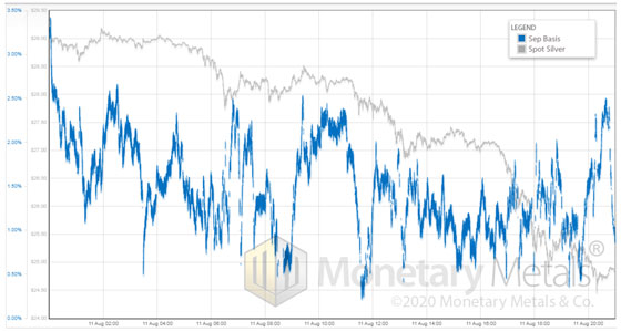 Sep Basis vs Spot Silver (August 11, 2020)