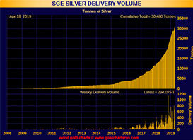SEG Silver Delivery Volume - April 18, 2019
