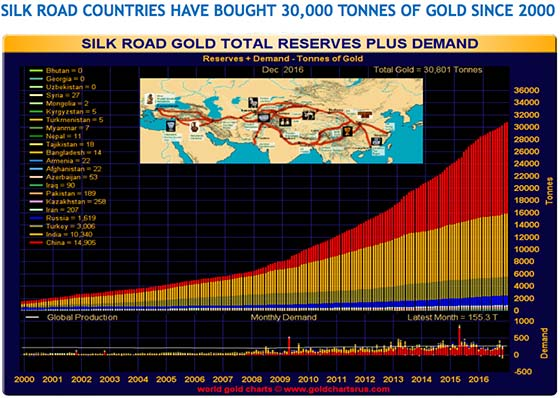 Silk Road Gold Total Reserves Plus Demand