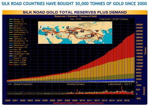 Silk Road Countries have bought 30,000 Tonnes of Gold Since 2000