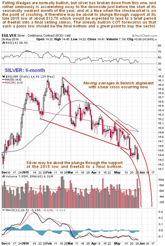 Silver Price 6 Month Chart (May 29, 2019)