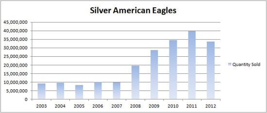 Silver American eagle bullion coin sales over the last 10 years