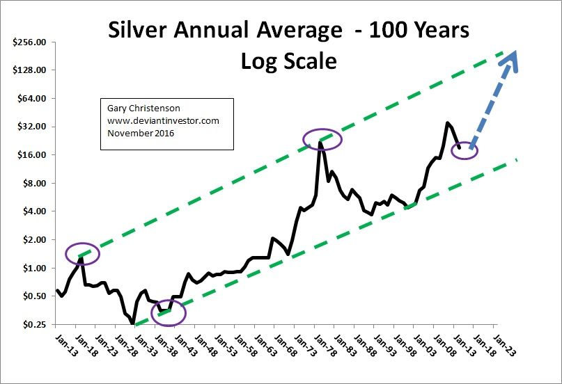 Silver Annual Average - 100 Years