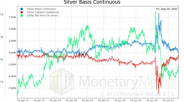 Silver Basis Continuous - August 20, 2021