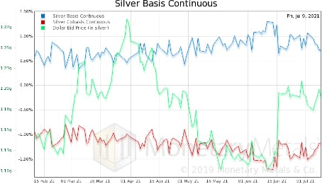 Silver Basis Continuous