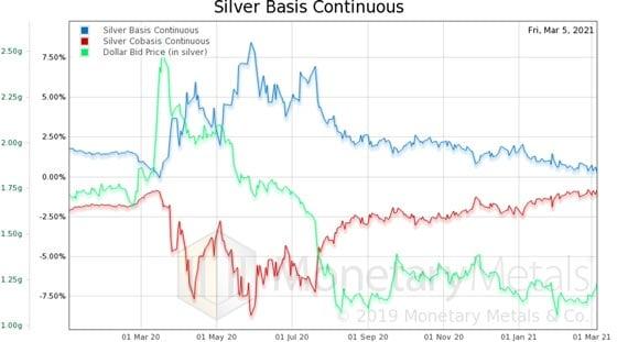 Silver Basis Continuous (Chart)