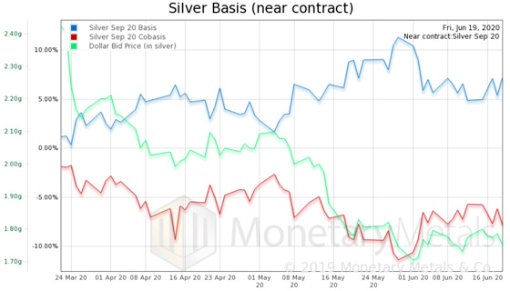 Silver Basis Near Contract (June 19, 2020)