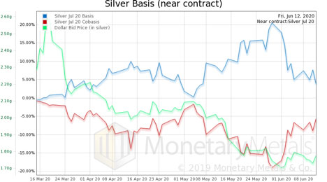 Silver Basis (June - July Chart)
