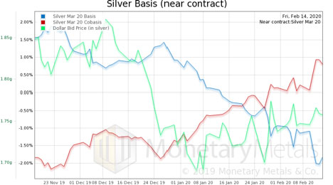 Silver Basis (February - March Chart)