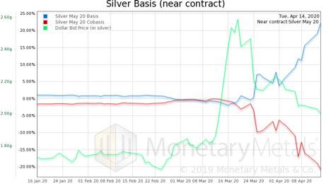 Silver Basis (April - May Chart)