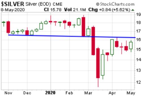 Silver Chart 1 (May 8, 2020)