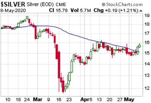 Silver Chart 2 (May 8, 2020)