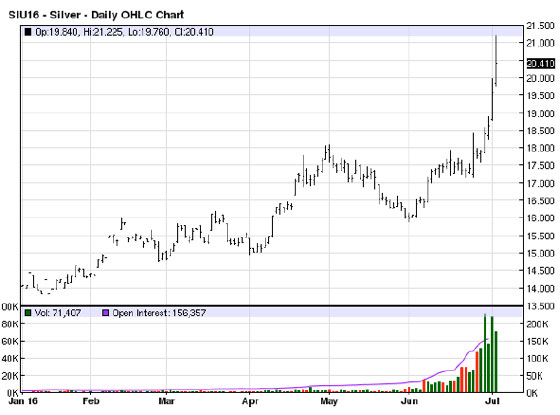 Silver Daily OHLC Chart