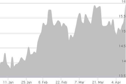 Silver Chart April 2016