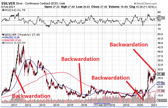 Silver Chart showing Backwardation