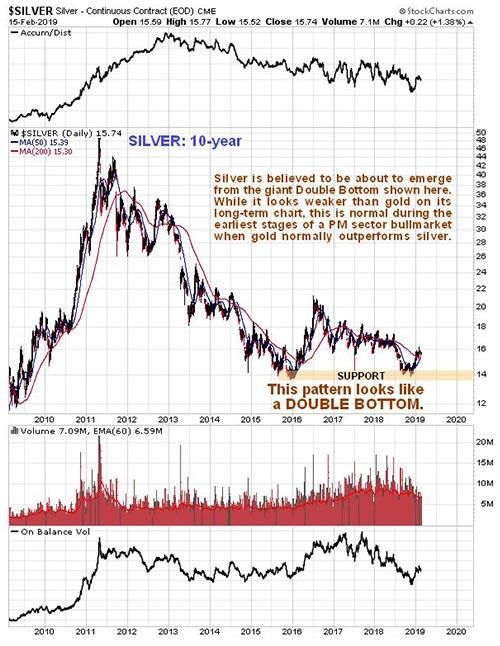 Silver (Charts)