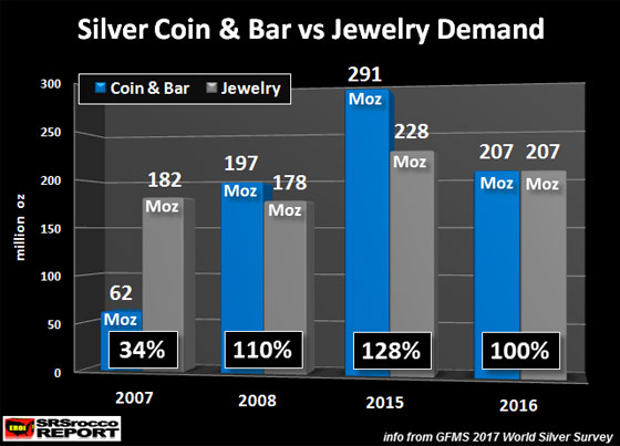 Silver Coin & Bar vs Jewelry Demand