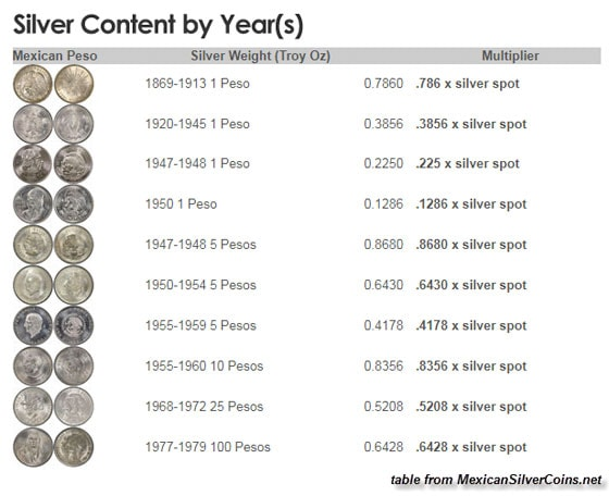 Silver Content of the Mexican Peso by Year(s)