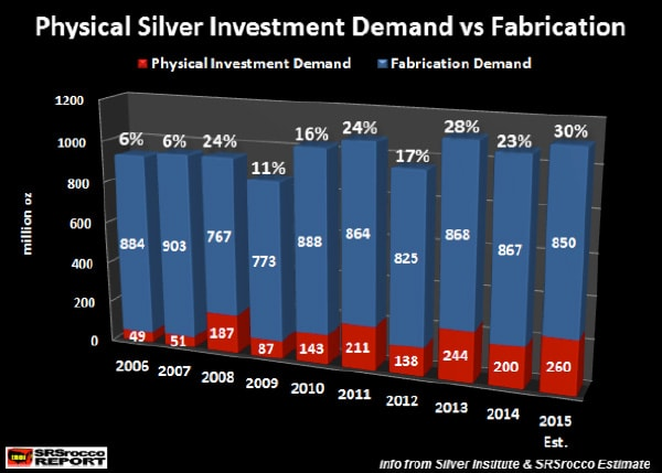 Physical silver investment demand vs fabrication