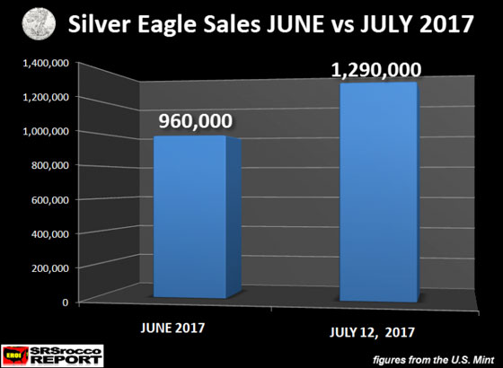 Silver Eagle Sales JUNE vs JULY 2017