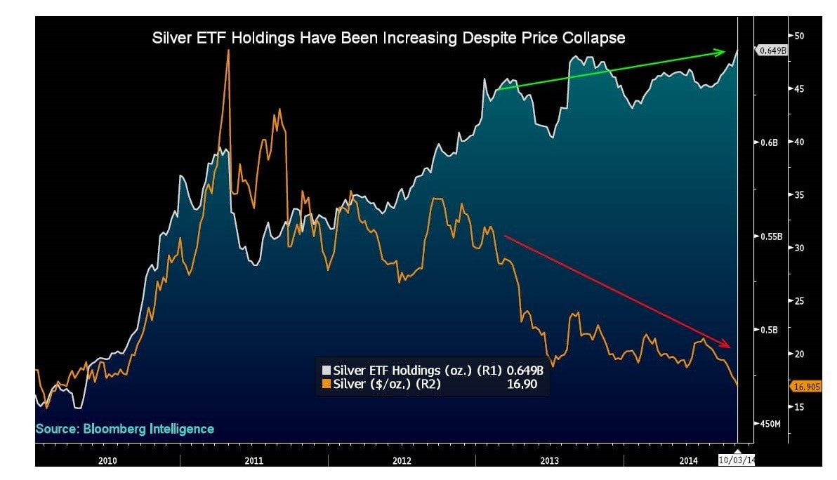 Silver ETF holdings signify a bull market