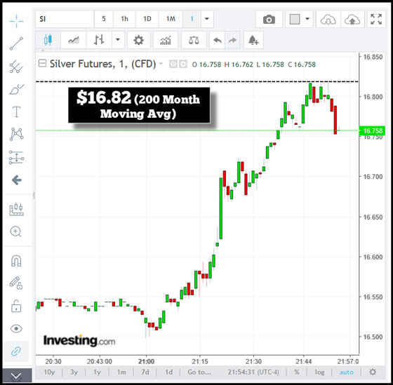 Silver Futures (Chart 1)