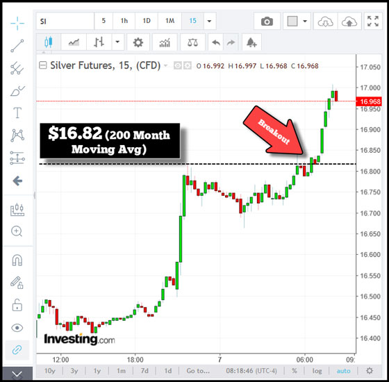 Silver Futures (Chart 2)
