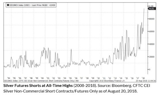 Silver Futures Shorts at All-Time Highs