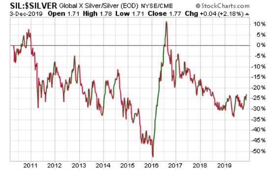 Silver Global Chart