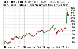 Gold/Silver Chart (April 29, 2020)