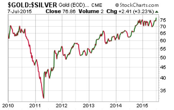 Silver Compared to Gold Prices