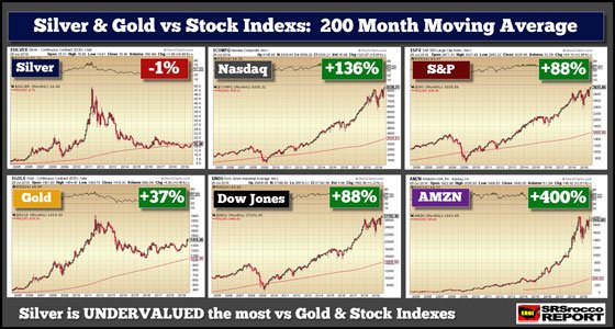 Silver & Gold vs Stock Indexs: 200 Month Moving Average