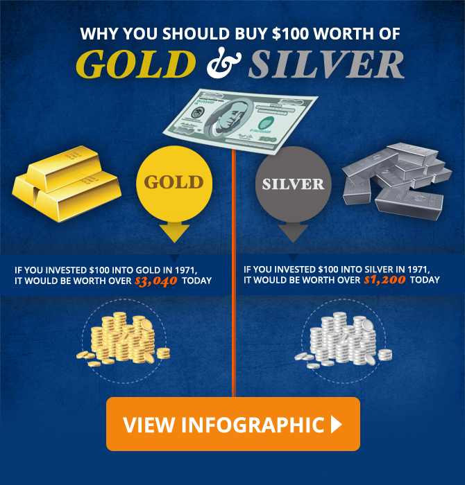The Value of Silver & Gold Infographic
