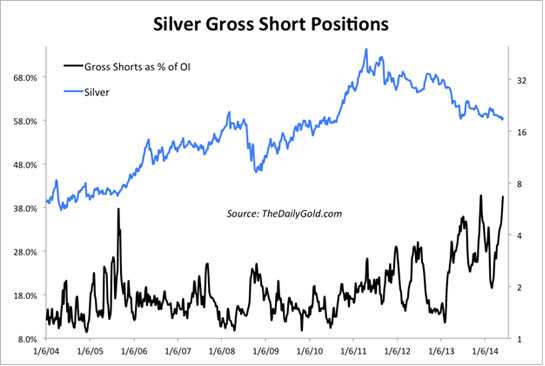 Silver gross short positions