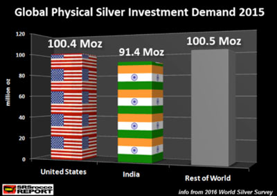 Global Physical Silver Investment Demand 2015