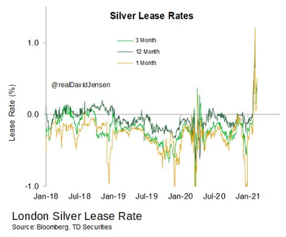Silver Lease Rates