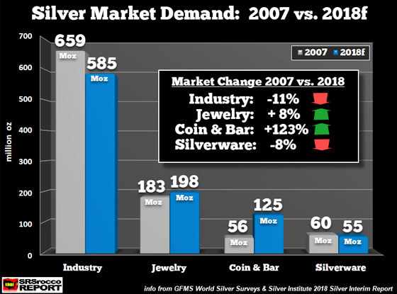 Silver Market Demand: 2007 vs 2018f