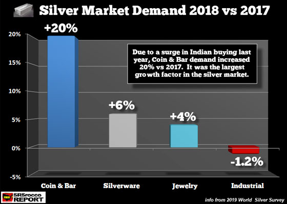Silver Market Demand 2018 vs 2017