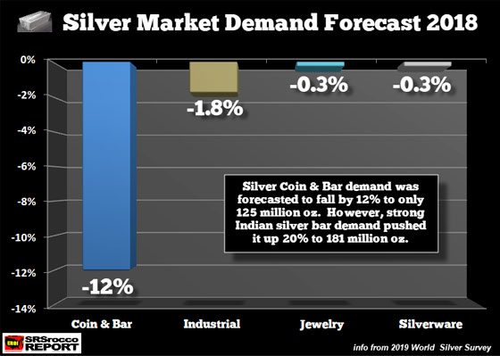 Silver Market Demand Forecast 2018