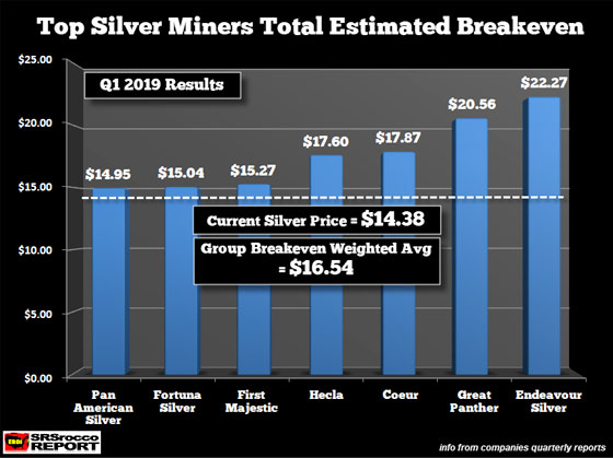 Silver Miners Total Estimated Breakeven
