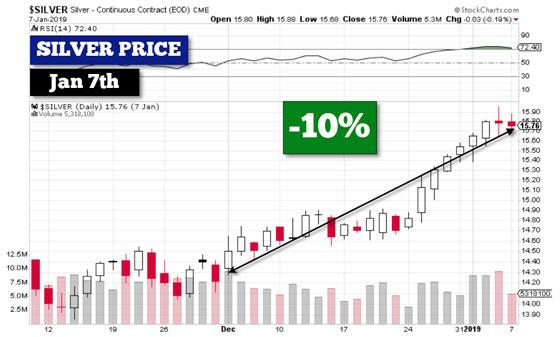 Silver Price - January 7, 2019 (-10%)