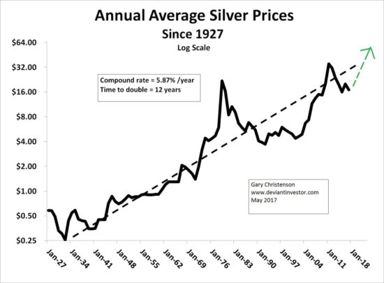 Annual Average Silver Prices Since 1927