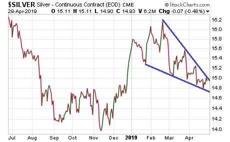 Silver Price (Chart) - April 29, 2019