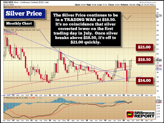 Silver Price Chart (June 30, 2020)